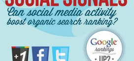 L'importanza dell'uso dei Social Network per Google